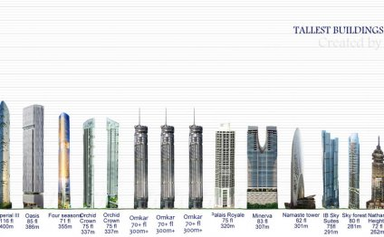World Tallest Building Under